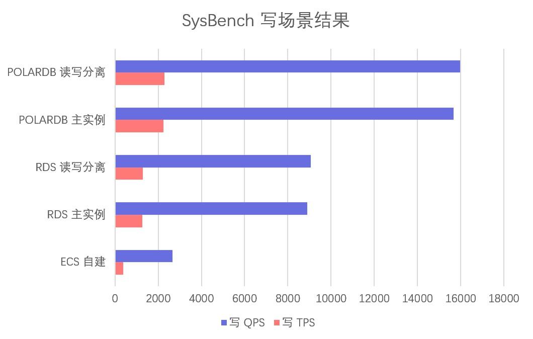 POLARDB for MySQL 版评测及同类横向对比-米饭粑