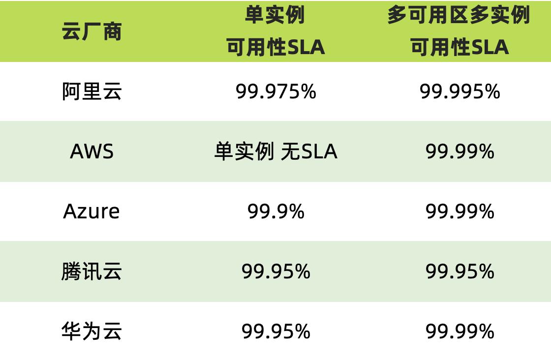 阿里云多实例可用性升为99.995%,云服务SLA从此进入5位数时代-米饭粑