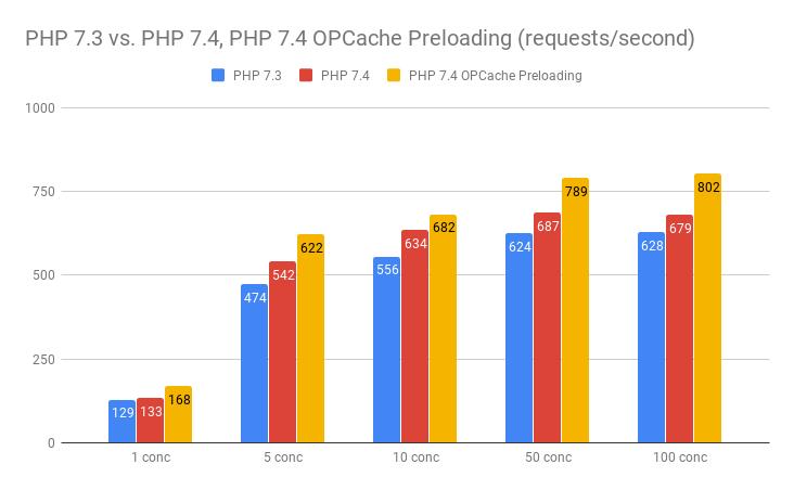 PHP7.4 新特性 预缓存(Preload )介绍 & WordPress 开启 Preload-米饭粑