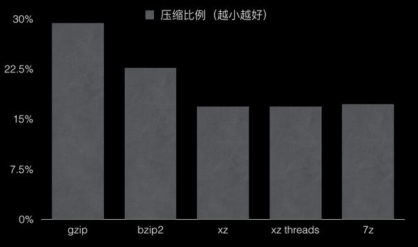 更高、更快、更强,奥运精神的多线程压缩方式测试-米饭粑