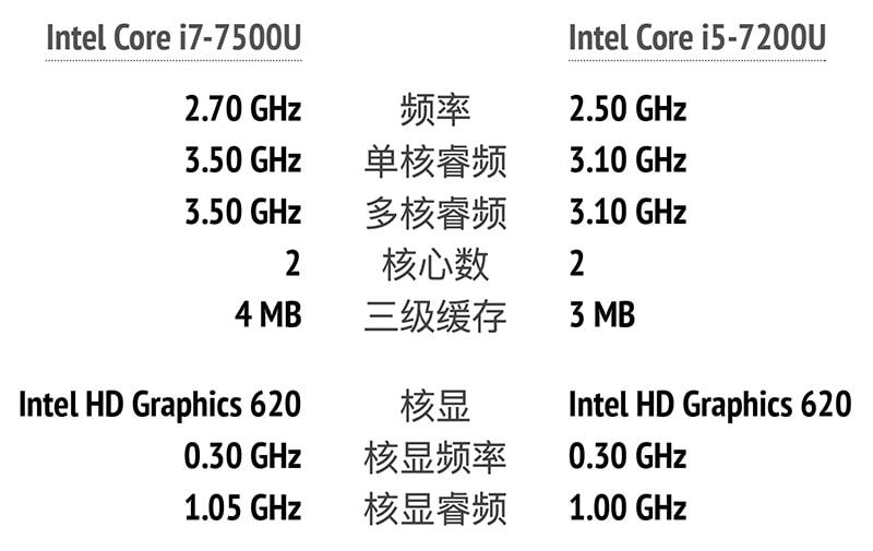 i5-7200U 升级至 i7-7500U的1000元到底值不值-米饭粑