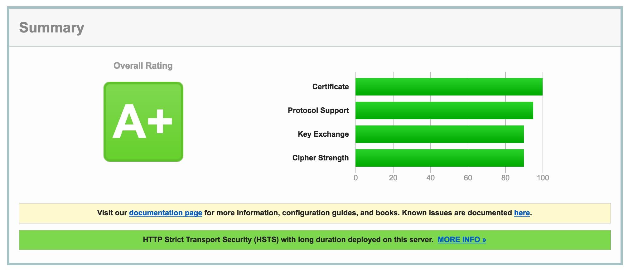 OpenLiteSpeed 开启 HTTPS 并调教 A+ 跑分-米饭粑