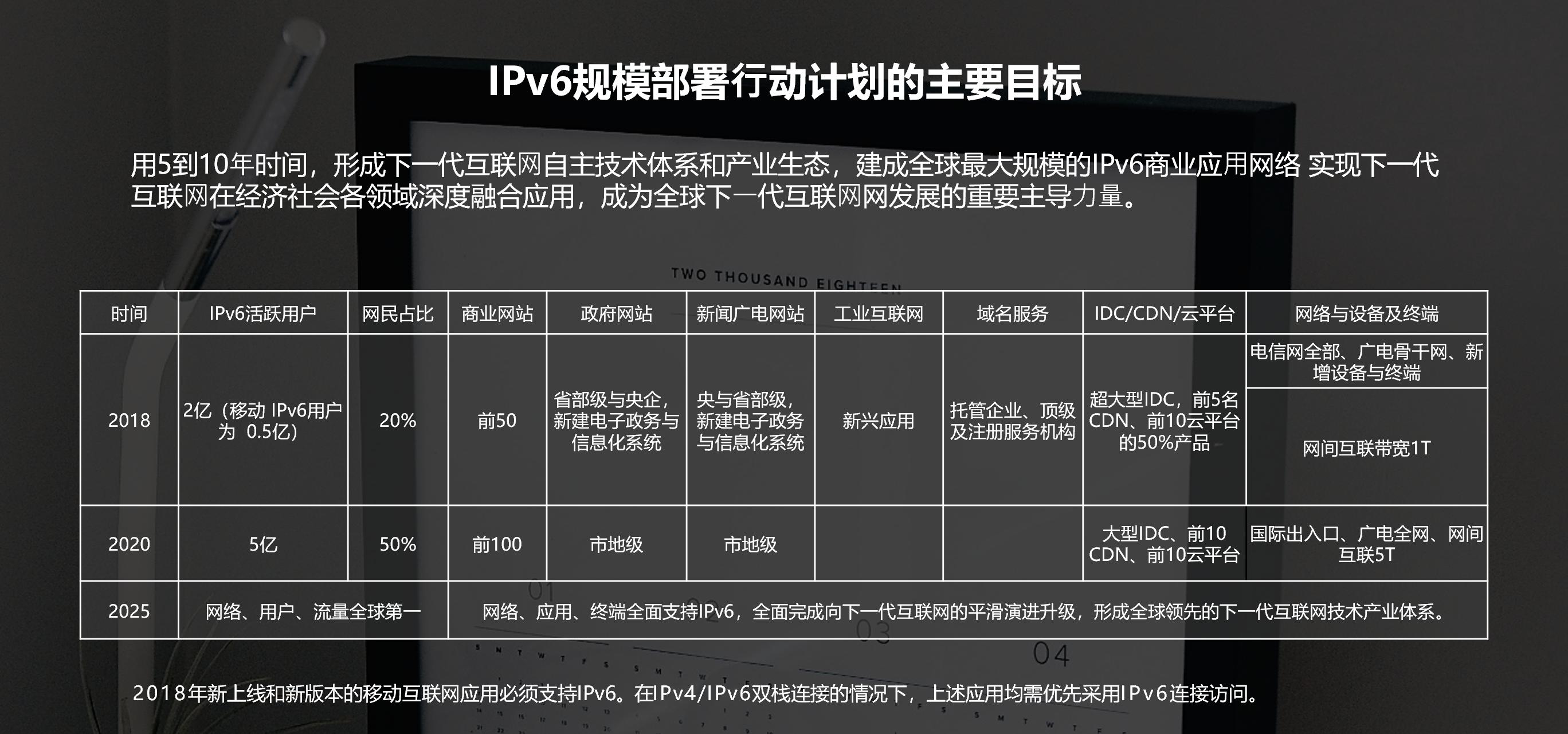 阿里云IPv6实践,从云服务到云安全-米饭粑