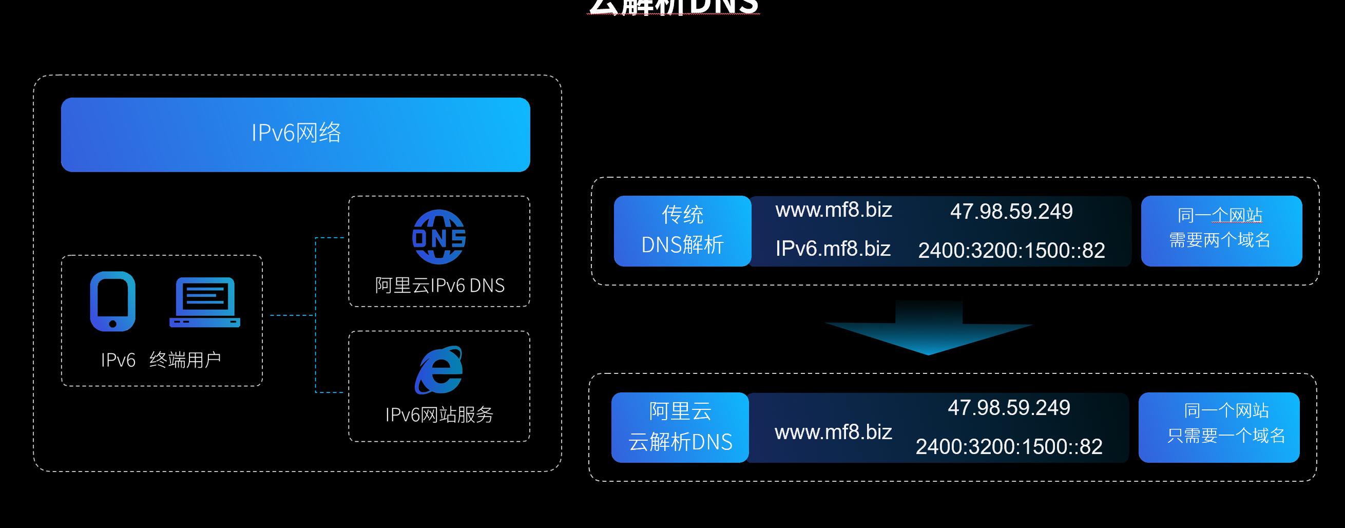 使用IPV6转换服务实现网站的双栈访问-米饭粑